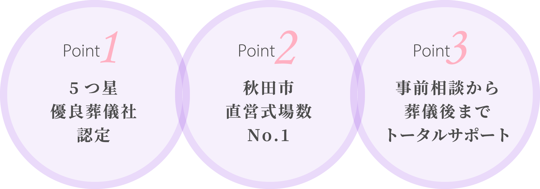 5つ星優良葬儀社認定 秋田市直営式場No.1 事前相談から葬儀後までトータルサポート